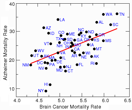 Correlation between brain cancer and Alzheimer's disease