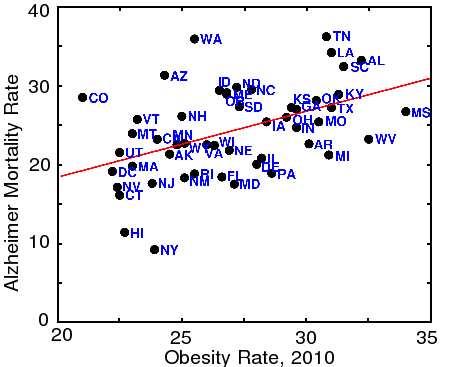 Correlation between Alzheimer's disease and obesity