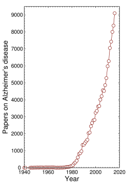 Number of papers on Alzheimer's disease