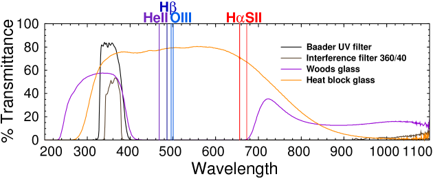 UV-Visible-infrared spectra of UV filters
