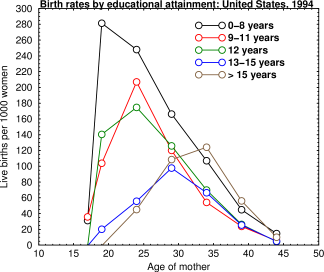 Birth rates by educational attainment
