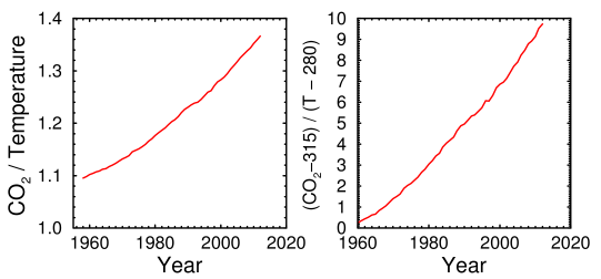 Ratio of CO2 to temperature, 1958-2012