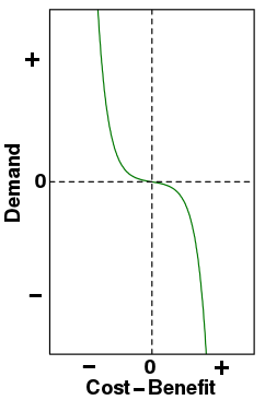 Cost−benefit vs. Demand curve