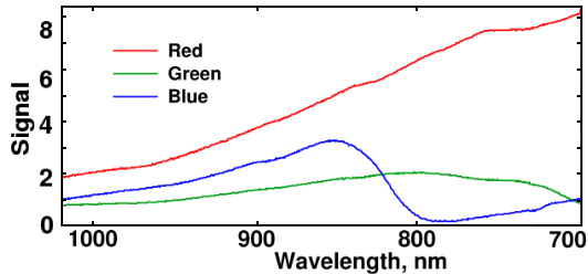 Infrared Response vs. Wavelength