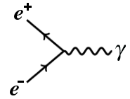 Feynman diagram of electron-positron annihilation