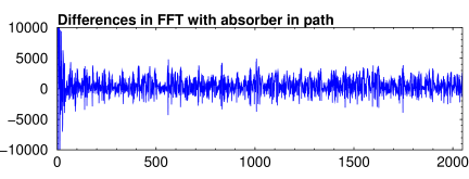 FFT with absorber