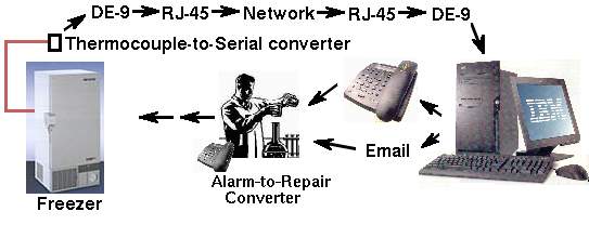 Diagram of alarm system