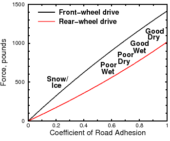 Tractive force vs. road adhesion