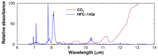 Infrared spectra of HFC-143a and CO2