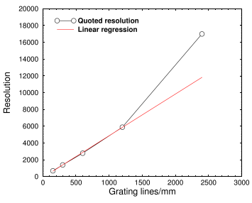 Resolution vs. grating lines/mm of Lhires spectrograph