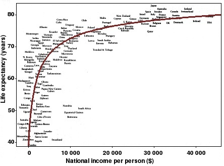 Life expectancy vs national income