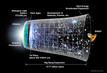 Cosmic inflation (NASA)