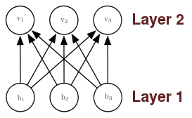 Two layer neural network