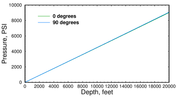 Ocean pressure vs depth