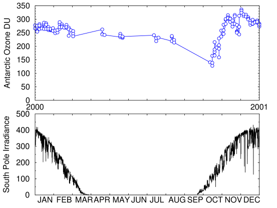 Antarctic monthly variation