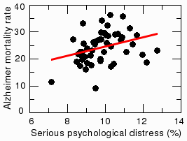 Correlation between serious psychological distress and Alzheimer's