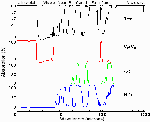 Infrared absorption spectra for various gases