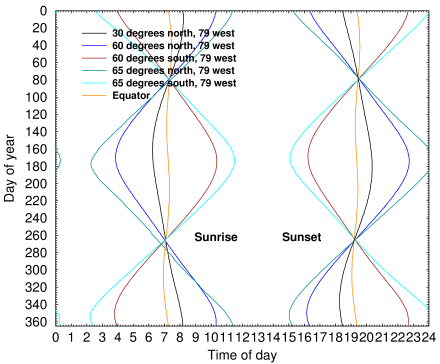 Sunrise and sunset times at various latitudes