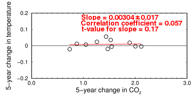 Change in CO2 vs change in temperature, 1958-2012