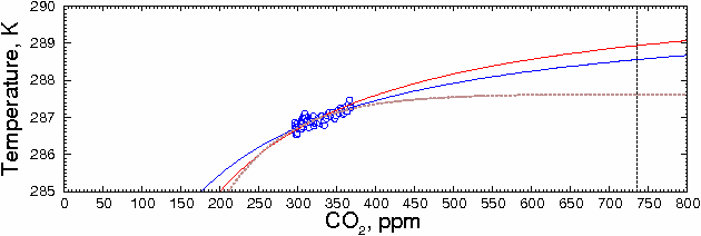 CO2 prediction obtained by fitting to measured values