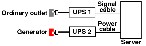 UPS configuration for alarm