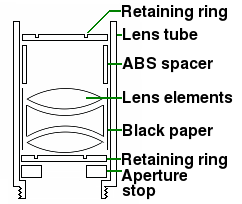 Installing lenses in a lens tube