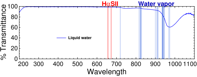 Near-infrared spectrum of liquid water