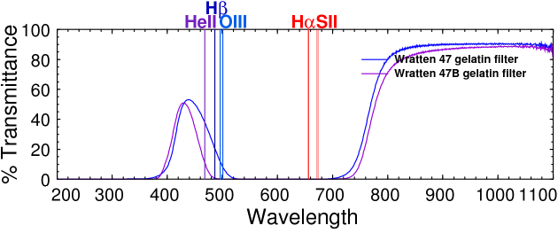 UV-Visible-infrared spectrum of Wratten #47 and #47B blue filters